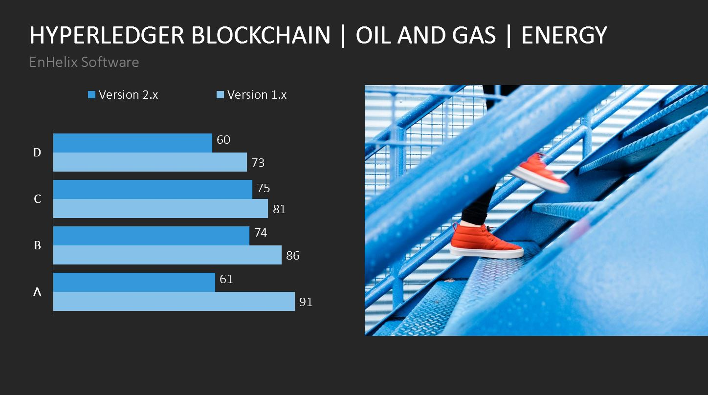 hyperledger-blockchain-energy-oil-gas