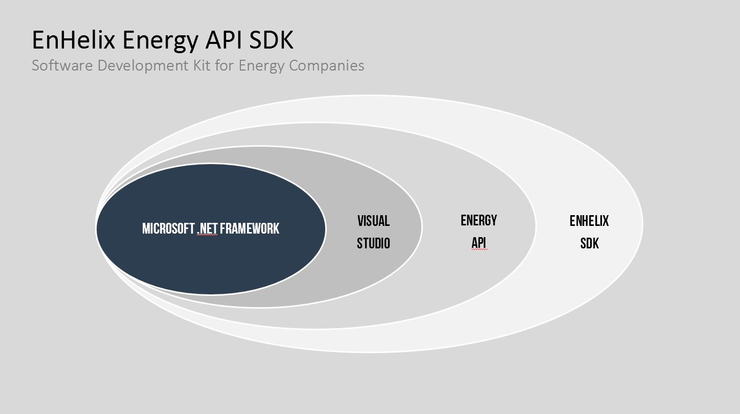 Energy-AP-SDK