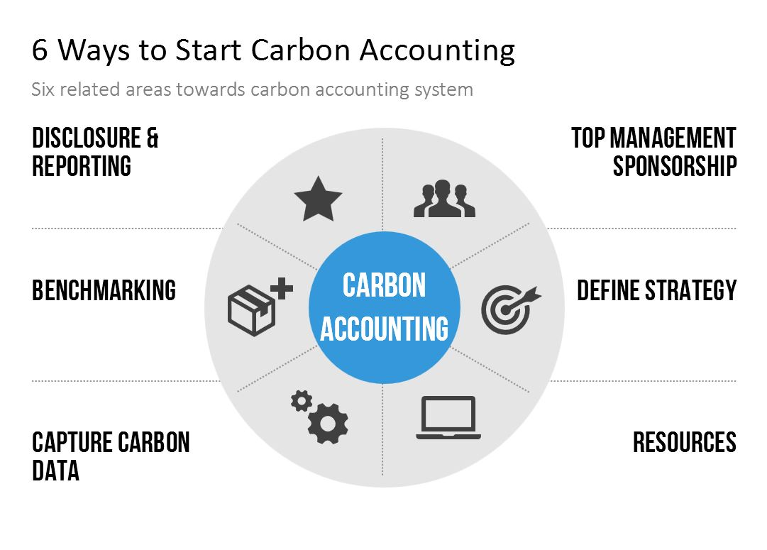 carbon-accounting