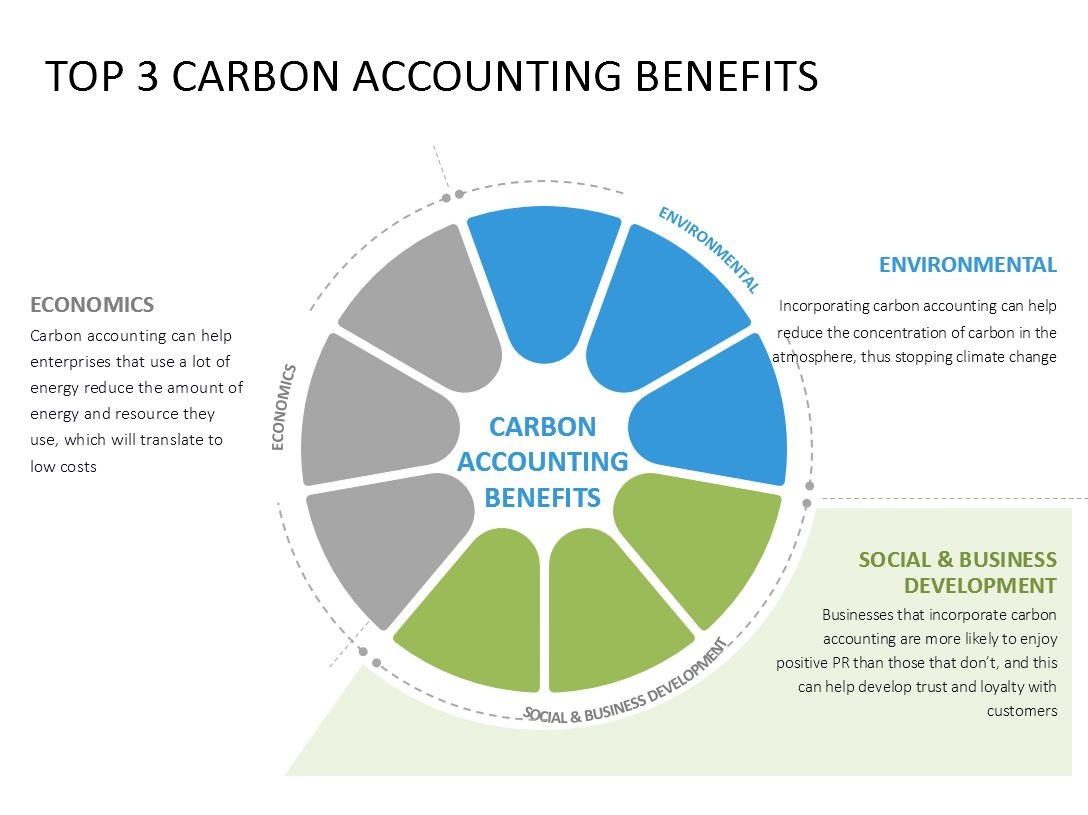 carbon-accounting-benefits